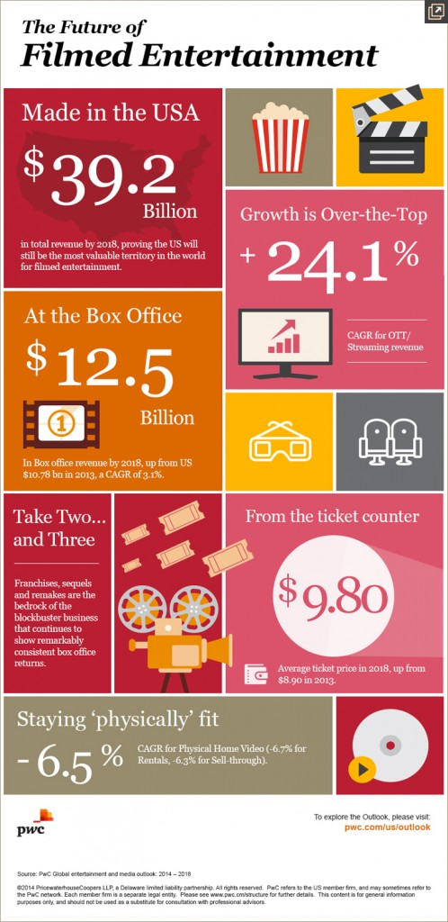 film industry overview 2014 pictograph
